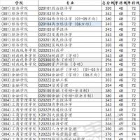 「西财线」2020西财考研复试分数线各专业汇总