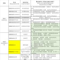 【复试用书】2021西财考研复试推荐参考书目汇总(21年1月更新)