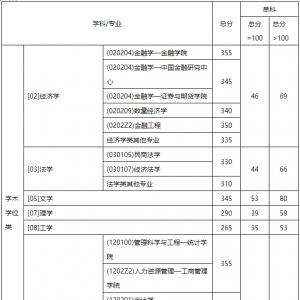 【西财线】西南财经大学2017年硕士研究生复试分数线