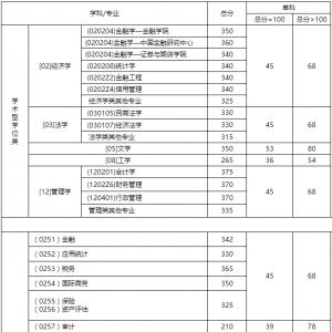 【西财线】西南财经大学2016年硕士研究生复试分数线
