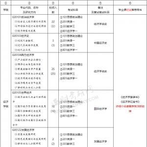 【招生目录】西南财经大学2017研究生招生目录及分析
