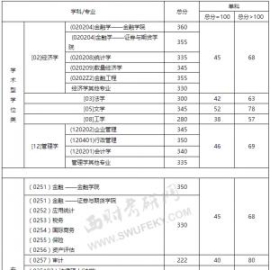 【西财线】西南财经大学2015年硕士研究生复试分数线