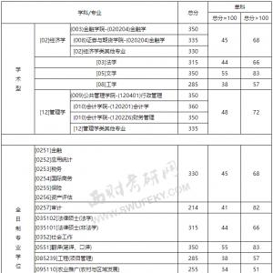 【西财线】西南财经大学2014年考研复试分数线