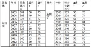 西财2014年考研复试分数线预测线性回归