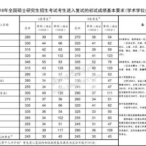 「国家线」2018硕士研究生复试分数线