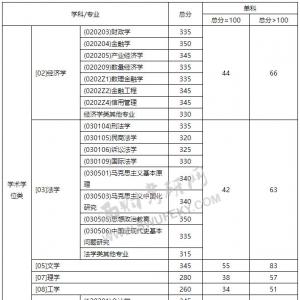 「西财线」西财2018年硕士研究生复试分数线(含复试名单)