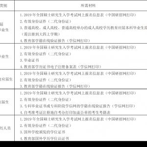 西南财经大学报考点(代码:5104)现场确认材料准备说明
