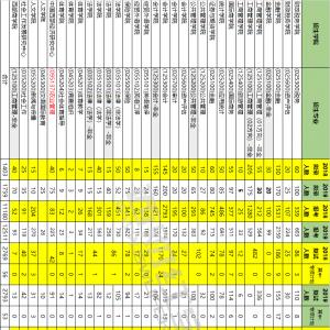 重磅 | 2019年西财研究生报考录取统计分析(完整数据)