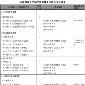 「招生目录」西南财经大学2020研究生招生目录(专业、人数)