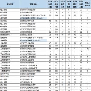 独家|西财2020研究生招生统计数据及分析(含推免生人数说明)