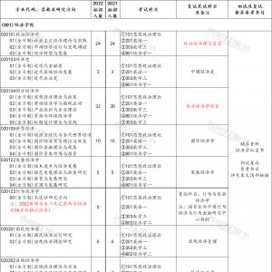 「招生目录」西南财经大学2022研究生招生专业目录及变动情况说明
